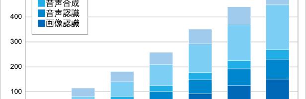 2017年度のAI主要5市場は前年度比65.2%増と急成長 2022年度には500億円に達すると予測 ITRがAI主要5市場規模推移および予測を発表