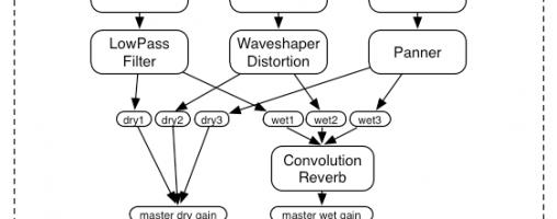Web Audio APIとWeb MIDI APIのアップデート