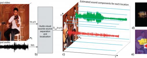 動画の演奏楽器をクリックするとその音だけを聞ける! | MITの研究チームが動画から特定の楽器音を抽出するプログラムを作成