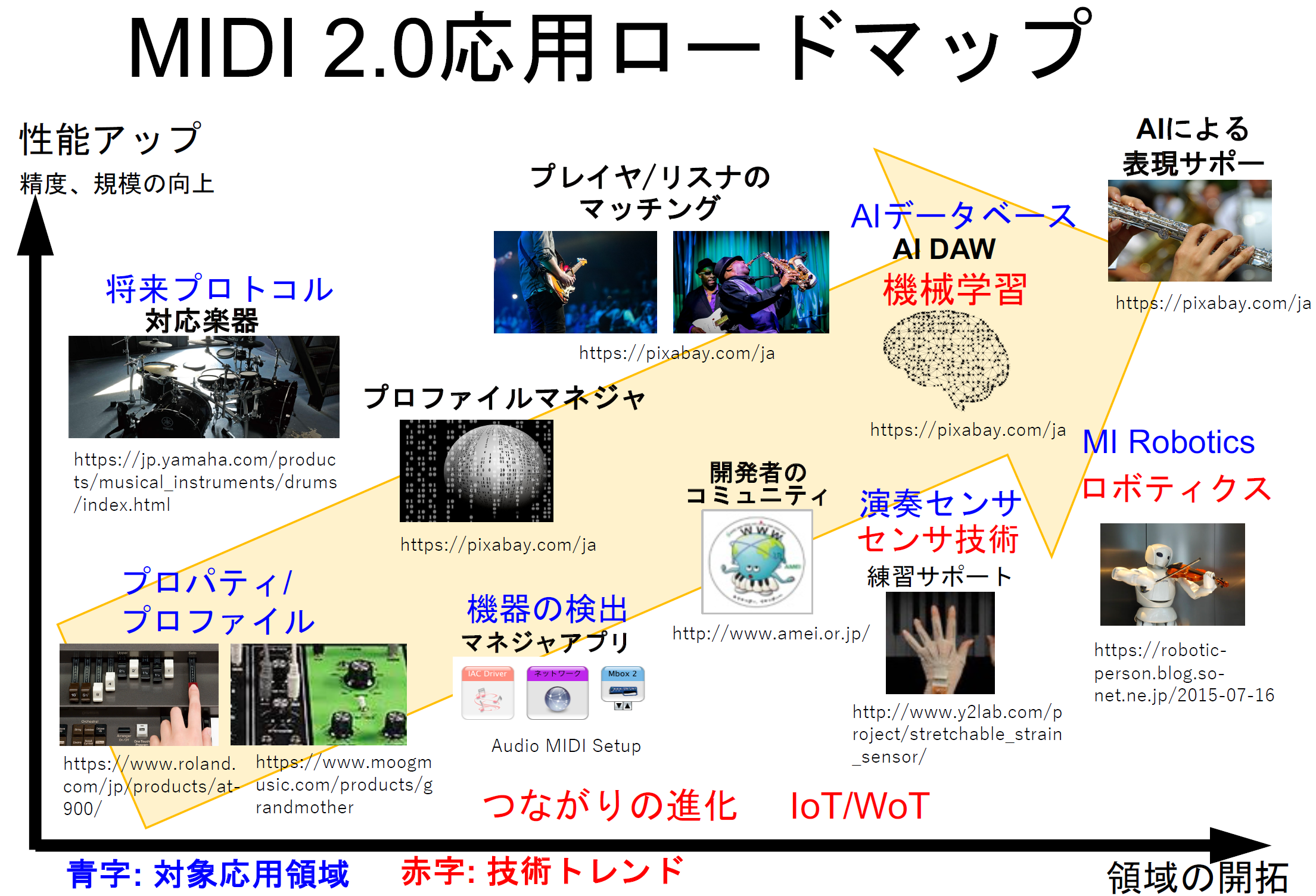MIDI 2.0の規格書がダウンロード開始 AI x DAW活用の未来も示唆
