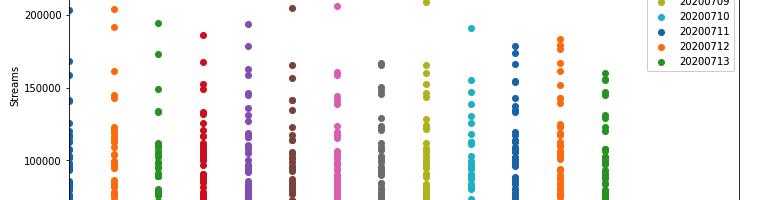 spotifyAPIを使ったヒット予測1:過去データの日付ランキング作成